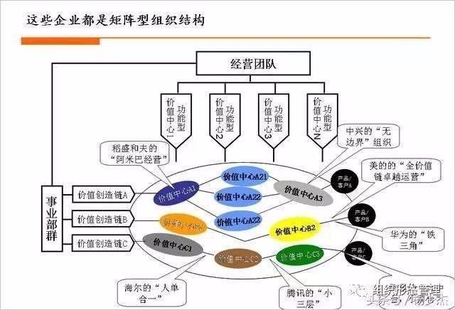 一张图解构华为,海尔,美的,中兴,腾讯,阿里,阿米巴组织结构特征