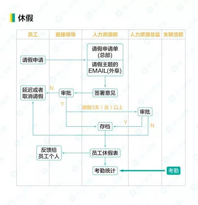 【干货】2017最新最全的人力资源工作流程图,不看后悔!